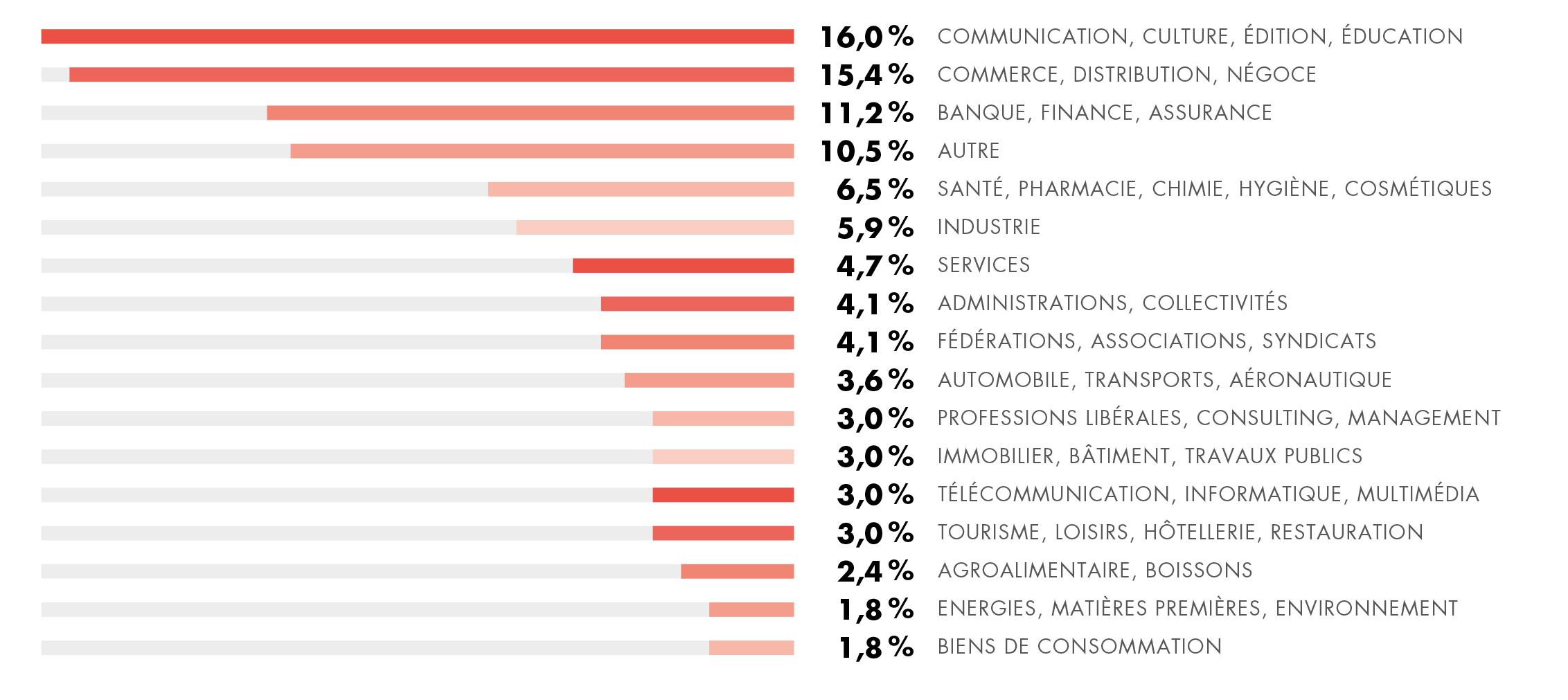 Quels sont les tailles et secteurs d'activités des acheteurs ?